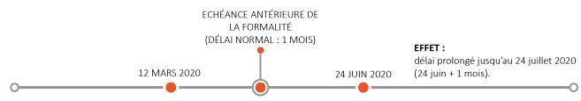 Echéance antérieure de la formalité (délai normal : 1 mois)
