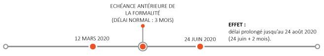 Echéance antérieure de la formalité (délai normal : 3 mois)